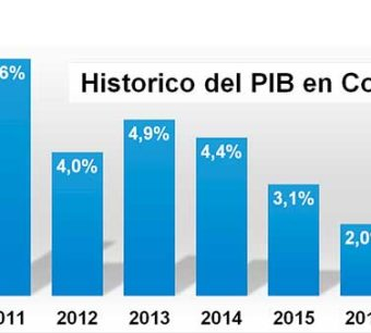 PIB Colombia